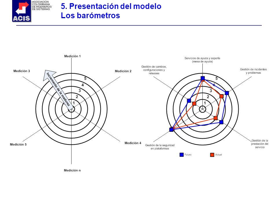 5. Presentación del modelo Los barómetros