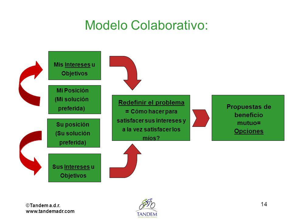 ©Tandem a.d.r. www.tandemadr.com 14 Modelo Colaborativo: Mis Intereses u Objetivos Mi Posición (Mi solución preferida) Su posición (Su solución prefer