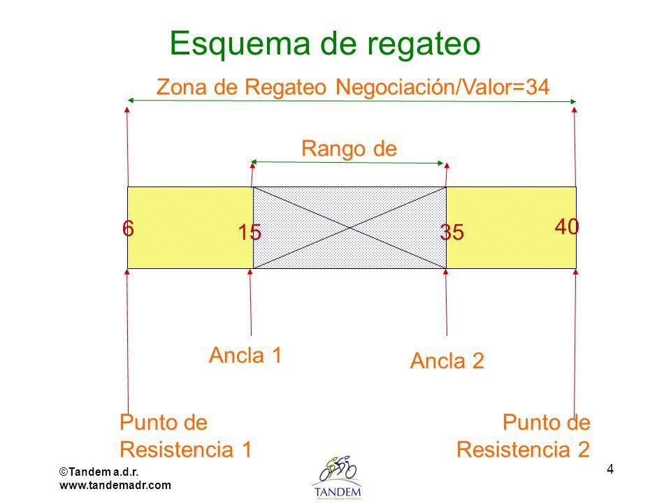 ©Tandem a.d.r. www.tandemadr.com 4 Esquema de regateo Rango de Zona de Regateo Negociación/Valor=34 Punto de Resistencia 1 Punto de Resistencia 2 Ancl