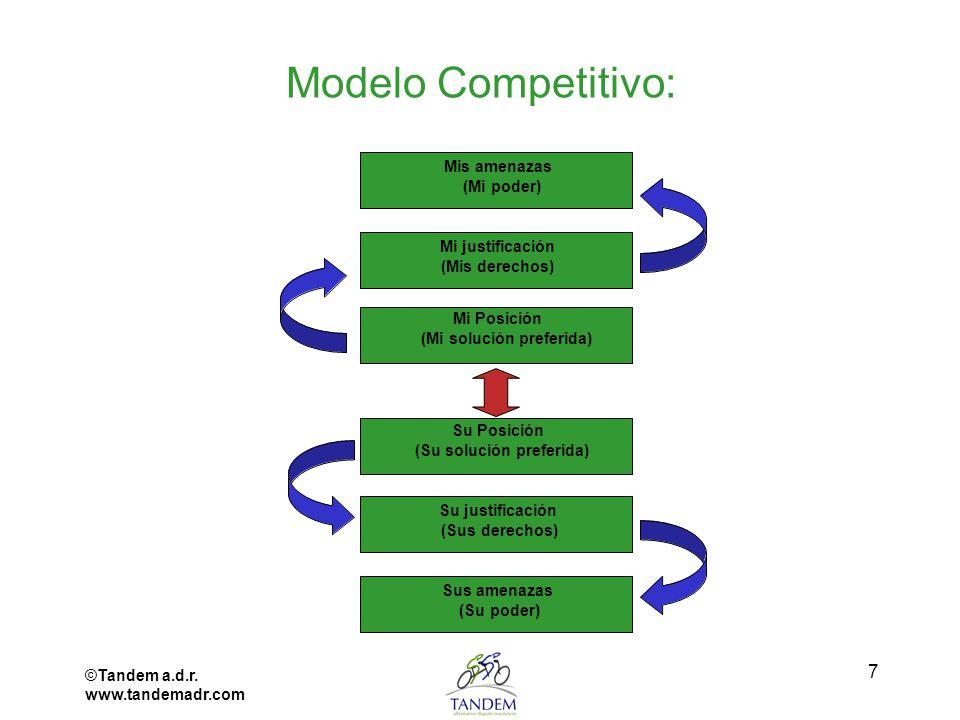 ©Tandem a.d.r. www.tandemadr.com 7 Modelo Competitivo: Mi Posición (Mi solución preferida) Su Posición (Su solución preferida) Mi justificación (Mis d