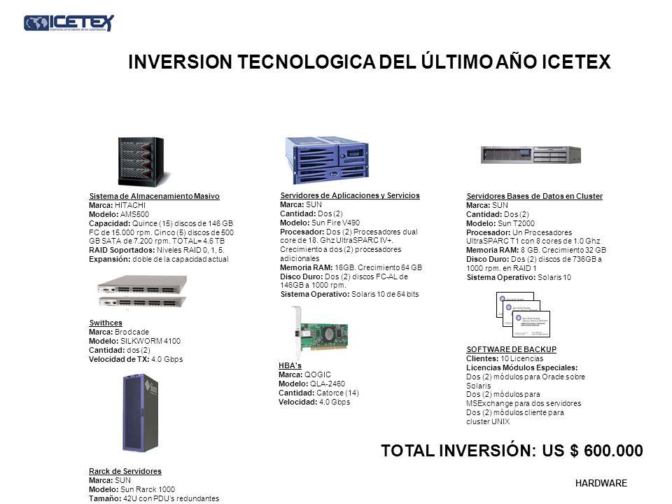 Swithces Marca: Brodcade Modelo: SILKWORM 4100 Cantidad: dos (2) Velocidad de TX: 4.0 Gbps Sistema de Almacenamiento Masivo Marca: HITACHI Modelo: AMS