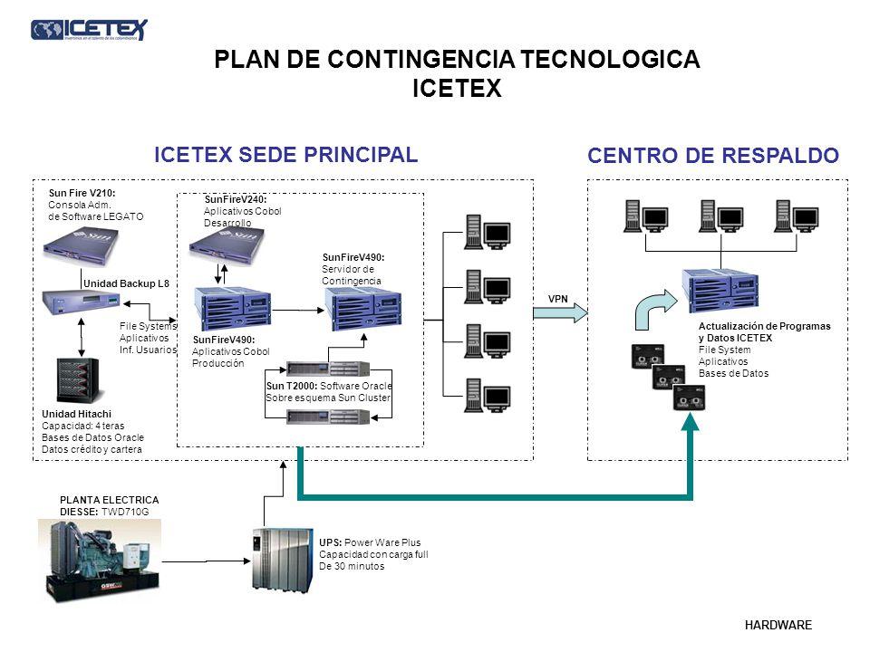 PLAN DE CONTINGENCIA TECNOLOGICA ICETEX Sun Fire V210: Consola Adm. de Software LEGATO Unidad Backup L8 Unidad Hitachi Capacidad: 4 teras Bases de Dat