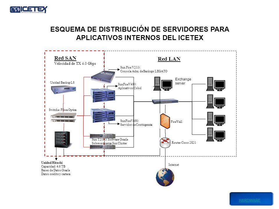 Red SAN Velocidad de TX 4.0 Gbps Red LAN Unidad Backup L8 Unidad Hitachi Capacidad: 4.6 TB Bases de Datos Oracle Datos crédito y cartera Sun Fire V210