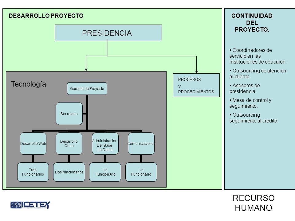 RECURSO HUMANO Gerente de Proyecto Desarrollo Web Tres Funcionarios Desarrollo Cobol Dos funcionarios Administración De Base de Datos Un Funcionario C