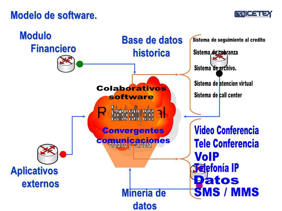 Modelo de software. Modulo Financiero Aplicativos externos Base de datos historica Mineria de datos