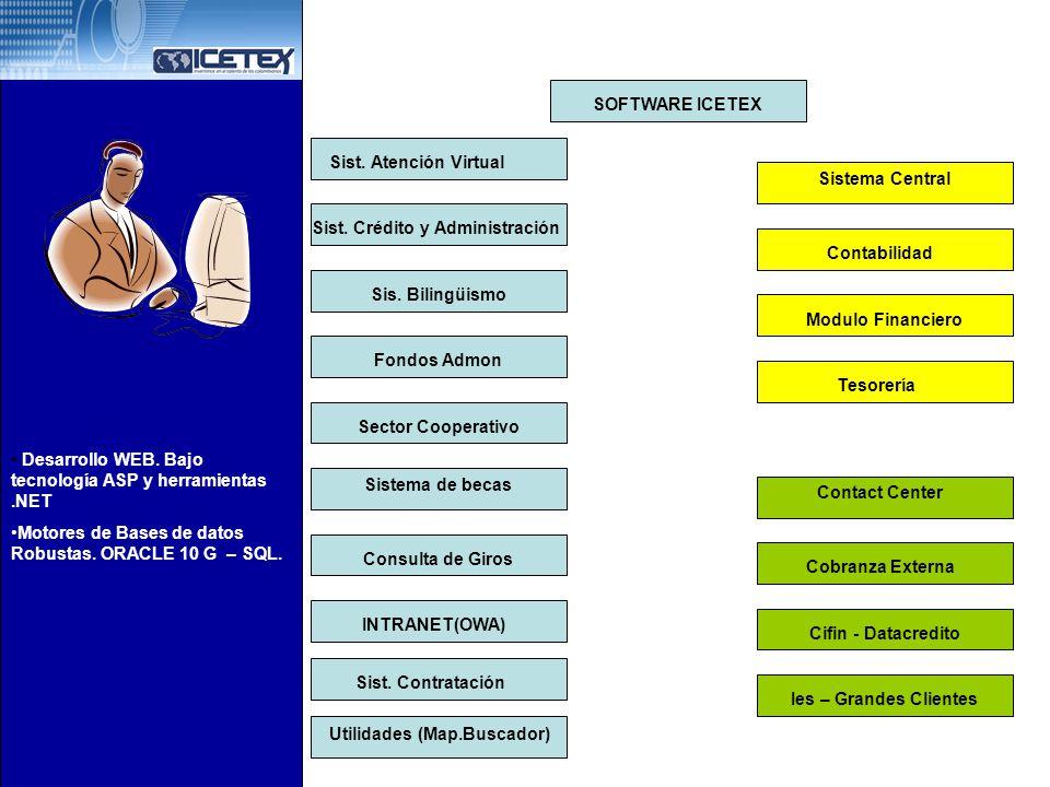 SOFTWARE ICETEX Sist. Atención Virtual Sist. Crédito y Administración Sis. Bilingüismo Fondos Admon Sector Cooperativo Sistema de becas Consulta de Gi