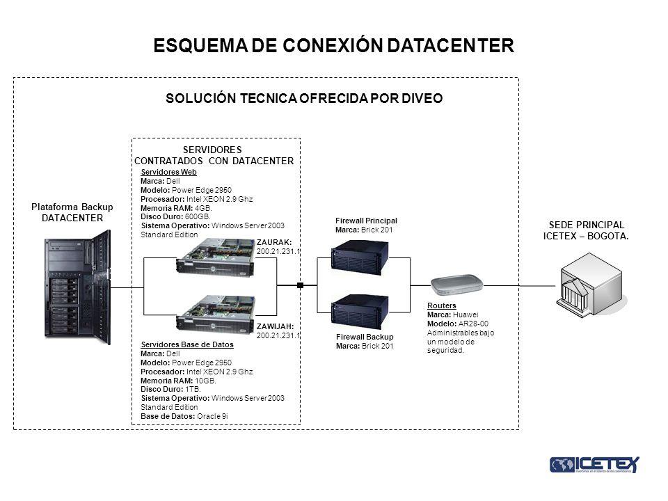 ESQUEMA DE CONEXIÓN DATACENTER Servidores Web Marca: Dell Modelo: Power Edge 2950 Procesador: Intel XEON 2.9 Ghz Memoria RAM: 4GB. Disco Duro: 600GB.
