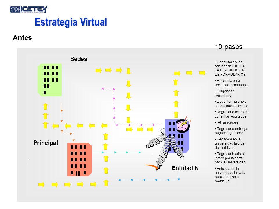 Principal Sedes Entidad N Antes Estrategia Virtual Consultar en las oficinas de ICETEX LA DISTRIBUCION DE FORMULARIOS. Hacer fila para reclamar formul