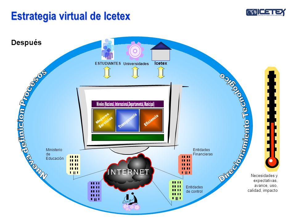 Modelo tecnológico Icetex Infraestructura Tecnológica HARDWARESOFTWARE Plataforma de Interoperabilidad RECURSO HUMANO SISTEMAS DE INFORMACIÓN DE ICETEX Sistemas de Acceso Información y Servicios Centros de Contacto/AtenciónTelecentros PCPDA Dispositivos Sistemas de información misional CableFibraInalámbricoDSL Satelital Redes de Contacto de Contacto (CALL CENTER ) de Computación de Computación (Centro de Datos) de Comunicaciones