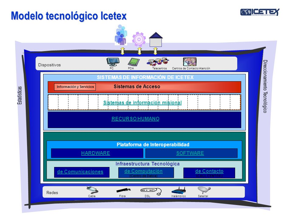 Modelo tecnológico Icetex Infraestructura Tecnológica HARDWARESOFTWARE Plataforma de Interoperabilidad RECURSO HUMANO SISTEMAS DE INFORMACIÓN DE ICETE