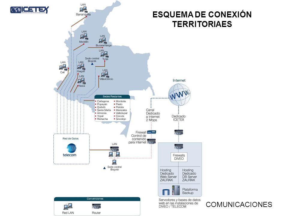ESQUEMA DE CONEXIÓN TERRITORIAES COMUNICACIONES