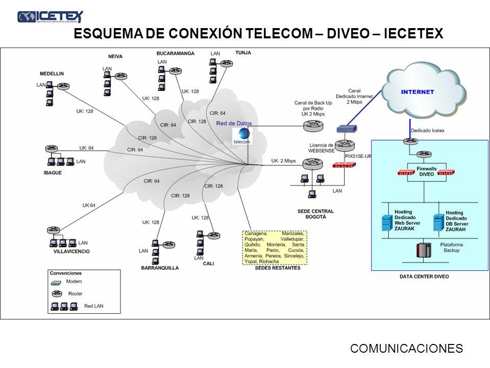 ESQUEMA DE CONEXIÓN TELECOM – DIVEO – IECETEX COMUNICACIONES