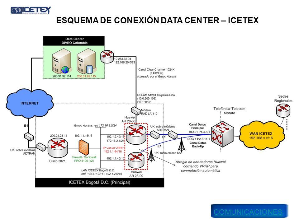 ESQUEMA DE CONEXIÓN DATACENTER Servidores Web Marca: Dell Modelo: Power Edge 2950 Procesador: Intel XEON 2.9 Ghz Memoria RAM: 4GB.