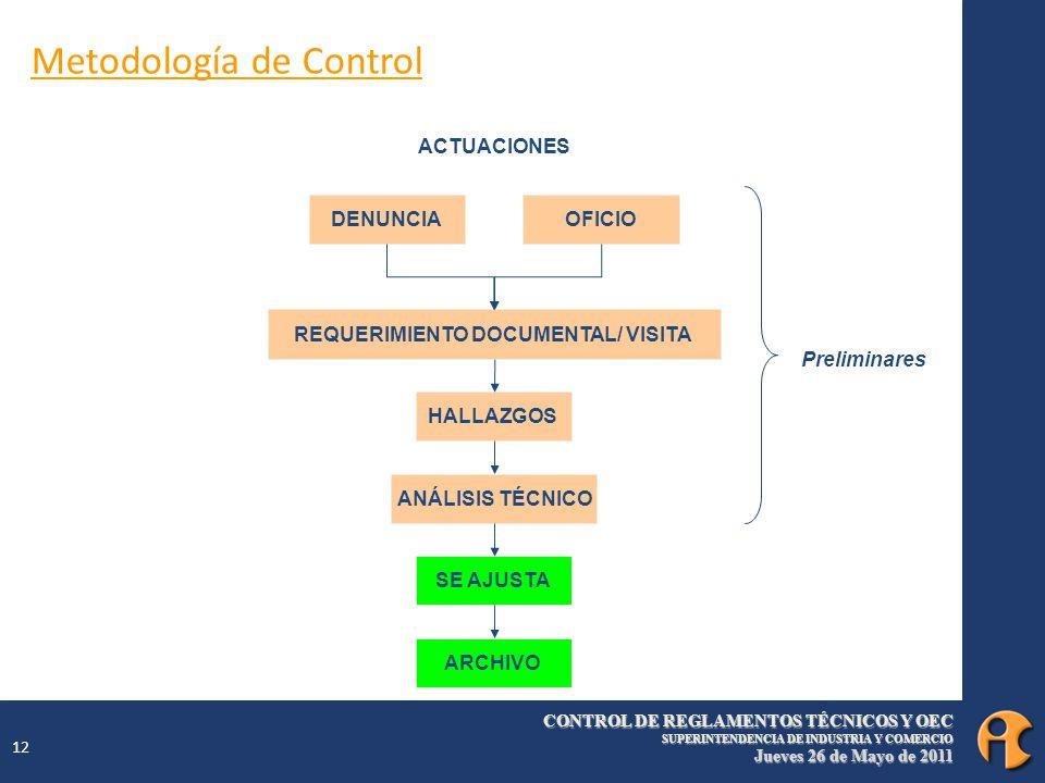 CONTROL DE REGLAMENTOS TÉCNICOS Y OEC SUPERINTENDENCIA DE INDUSTRIA Y COMERCIO Jueves 26 de Mayo de 2011 12 DENUNCIAOFICIO REQUERIMIENTO DOCUMENTAL/ VISITA HALLAZGOS ANÁLISIS TÉCNICO SE AJUSTA ARCHIVO ACTUACIONES Preliminares Metodología de Control