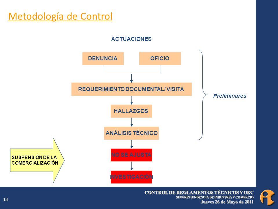 CONTROL DE REGLAMENTOS TÉCNICOS Y OEC SUPERINTENDENCIA DE INDUSTRIA Y COMERCIO Jueves 26 de Mayo de 2011 13 DENUNCIAOFICIO REQUERIMIENTO DOCUMENTAL/ VISITA HALLAZGOS ANÁLISIS TÉCNICO NO SE AJUSTA INVESTIGACIÓN ACTUACIONES Preliminares Metodología de Control SUSPENSIÓN DE LA COMERCIALIZACIÓN