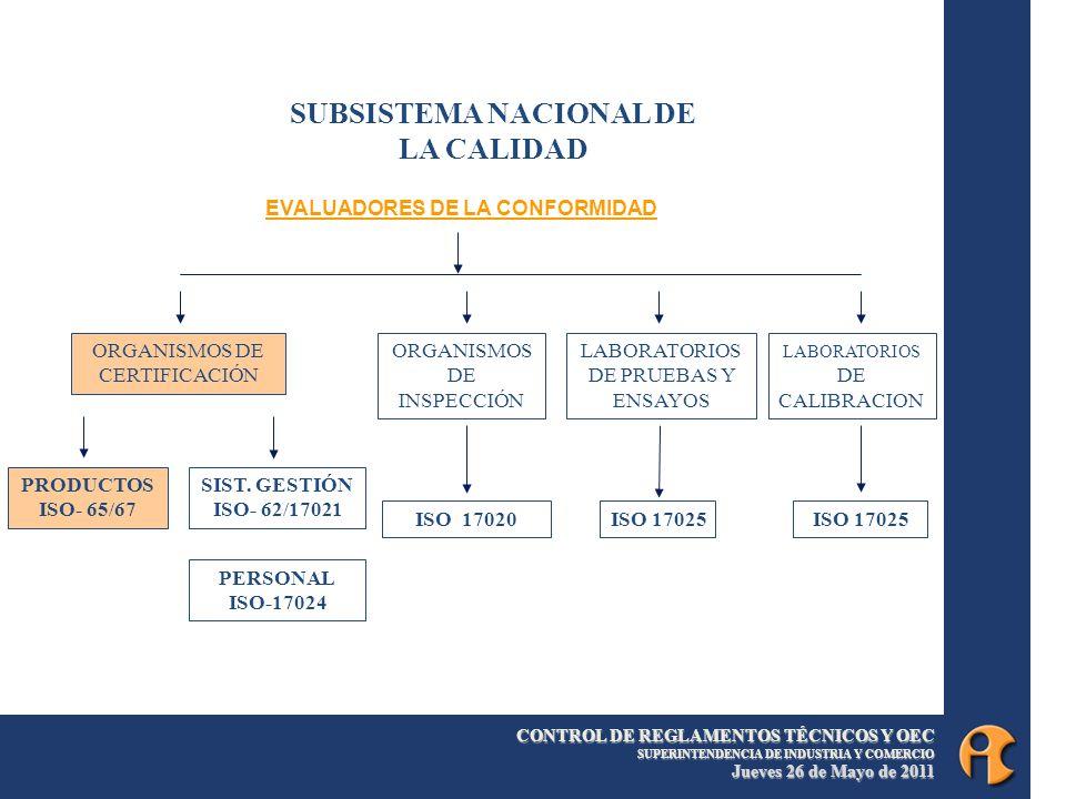 CONTROL DE REGLAMENTOS TÉCNICOS Y OEC SUPERINTENDENCIA DE INDUSTRIA Y COMERCIO Jueves 26 de Mayo de 2011 14 ORGANISMOS DE CERTIFICACIÓN ORGANISMOS DE INSPECCIÓN LABORATORIOS DE PRUEBAS Y ENSAYOS LABORATORIOS DE CALIBRACION SUBSISTEMA NACIONAL DE LA CALIDAD PRODUCTOS ISO- 65/67 ISO 17020ISO 17025 SIST.