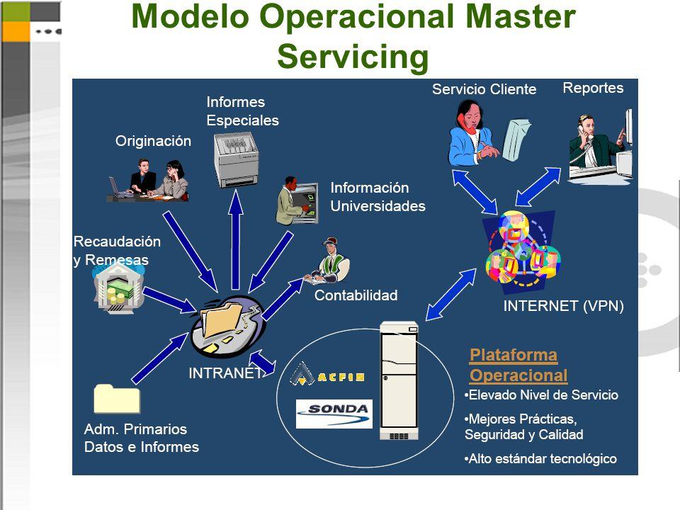 Modelo Operacional Master Servicing