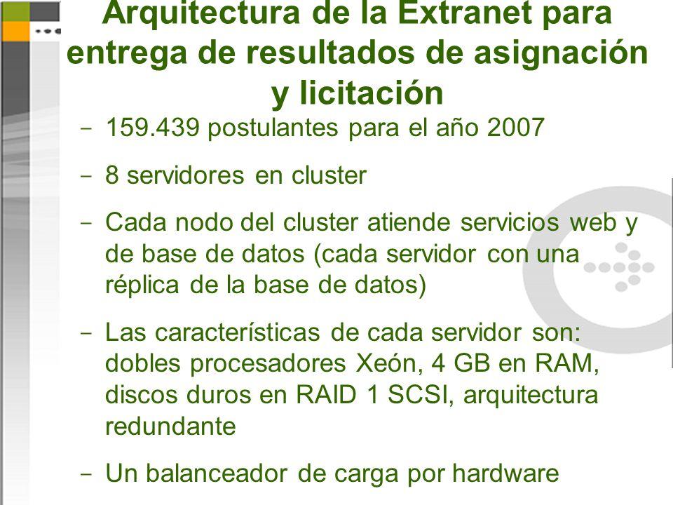 Arquitectura de la Extranet para entrega de resultados de asignación y licitación  159.439 postulantes para el año 2007  8 servidores en cluster  Cada nodo del cluster atiende servicios web y de base de datos (cada servidor con una réplica de la base de datos)  Las características de cada servidor son: dobles procesadores Xeón, 4 GB en RAM, discos duros en RAID 1 SCSI, arquitectura redundante  Un balanceador de carga por hardware
