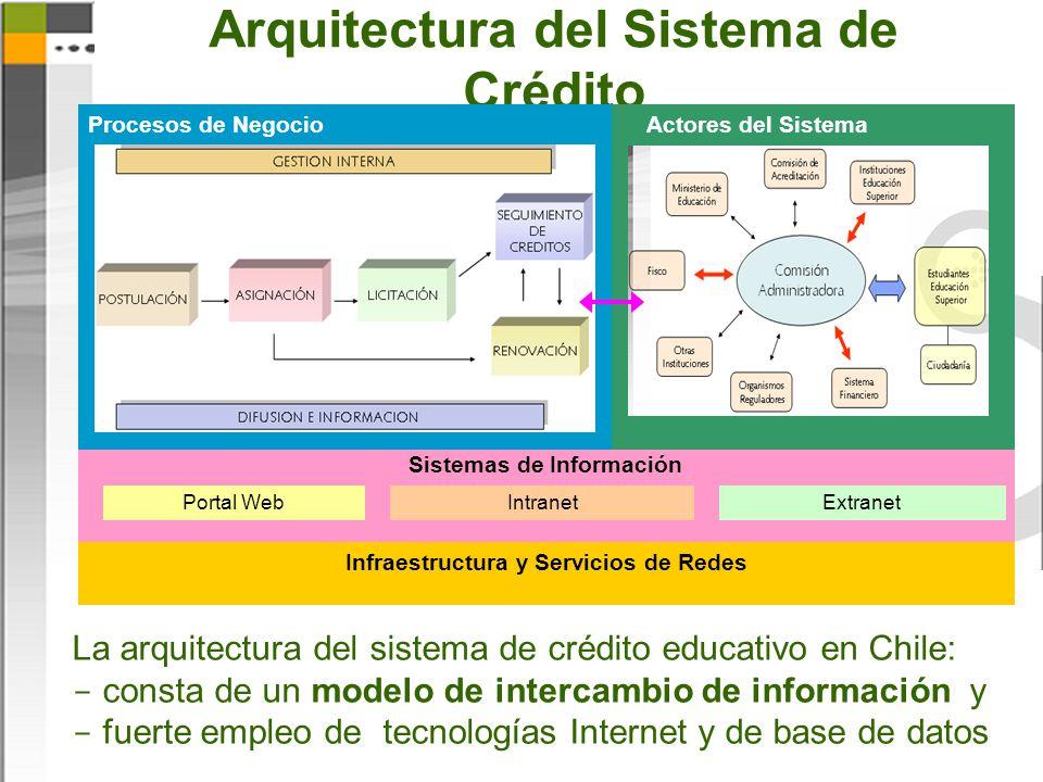 Arquitectura del Sistema de Crédito Sistemas de Información Portal WebIntranetExtranet Procesos de NegocioActores del Sistema Infraestructura y Servicios de Redes La arquitectura del sistema de crédito educativo en Chile:  consta de un modelo de intercambio de información y  fuerte empleo de tecnologías Internet y de base de datos