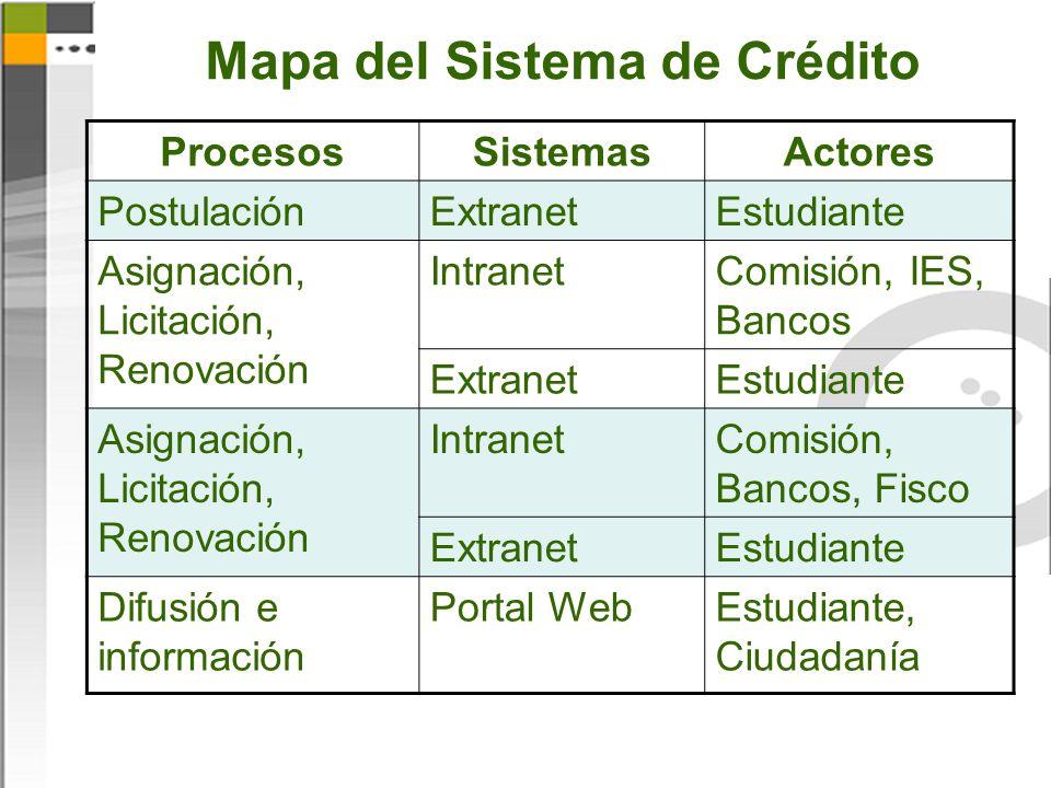 Mapa del Sistema de Crédito ProcesosSistemasActores PostulaciónExtranetEstudiante Asignación, Licitación, Renovación IntranetComisión, IES, Bancos ExtranetEstudiante Asignación, Licitación, Renovación IntranetComisión, Bancos, Fisco ExtranetEstudiante Difusión e información Portal WebEstudiante, Ciudadanía