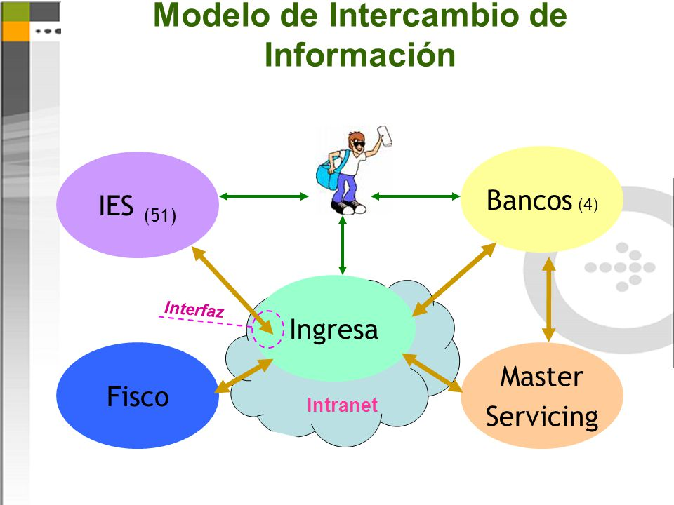 Modelo de Intercambio de Información Intranet Ingresa IES (51) Bancos (4) Master Servicing Fisco Interfaz
