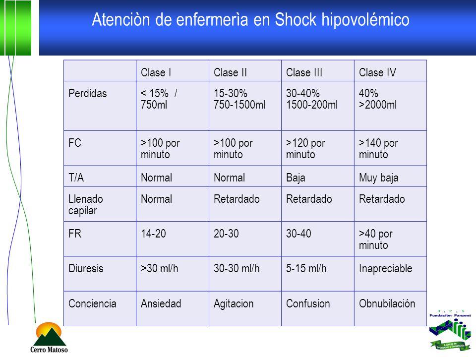 Atenciòn de enfermerìa en Shock hipovolémico Clase IClase IIClase IIIClase IV Perdidas< 15% / 750ml 15-30% 750-1500ml 30-40% 1500-200ml 40% >2000ml FC