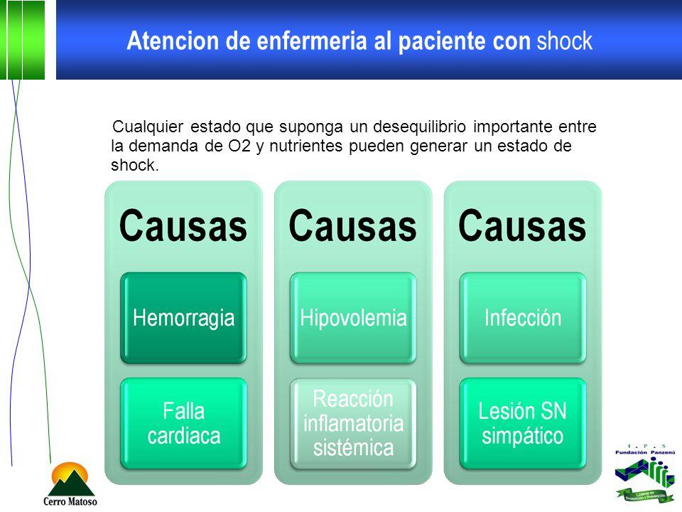Atencion de enfermeria al paciente con shock Fase hiperdinamica: Fiebre, Piel enrojecida, Petequias, taquicardia, taquipnea, Vasodilatación, Presión arterial normal, Agitación, Ansiedad.