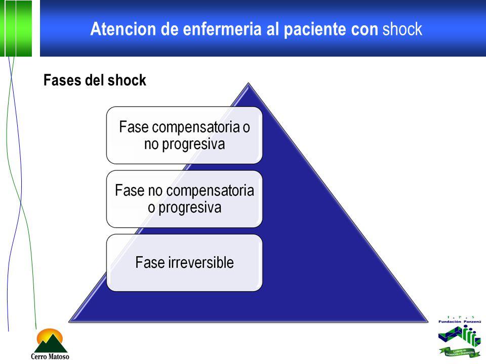 Atencion de enfermeria al paciente con shock Cuidados especificos de enfermeria shock distributivo Shock anafiláctico Administración de adrenalina SC o IV (0,5 mg) para broncodilatación.