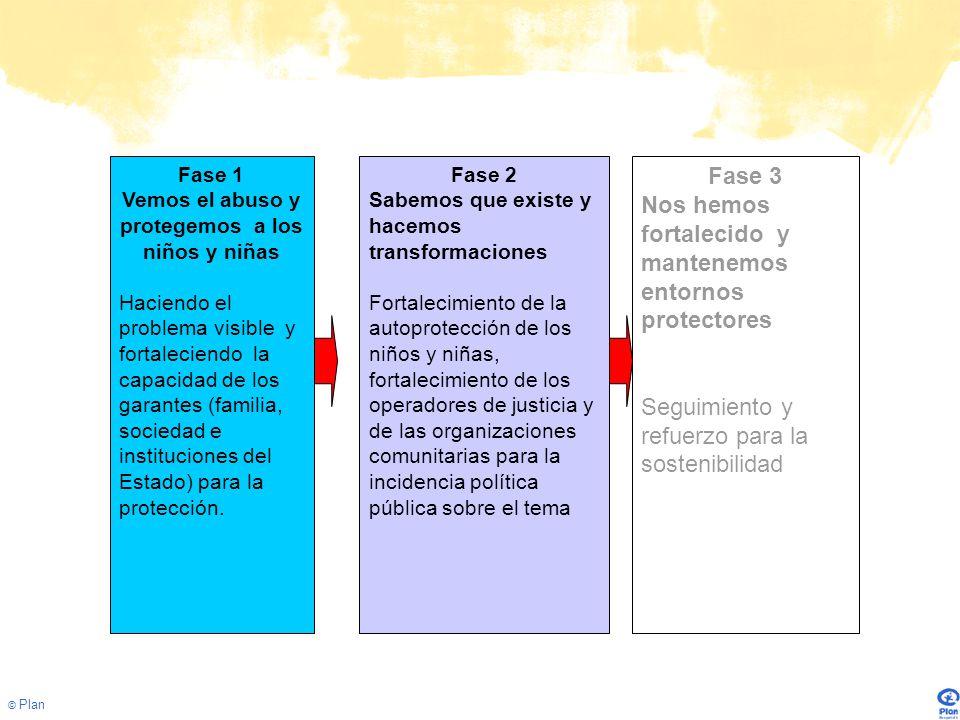 © Plan Fase 1 Vemos el abuso y protegemos a los niños y niñas Haciendo el problema visible y fortaleciendo la capacidad de los garantes (familia, sociedad e instituciones del Estado) para la protección.