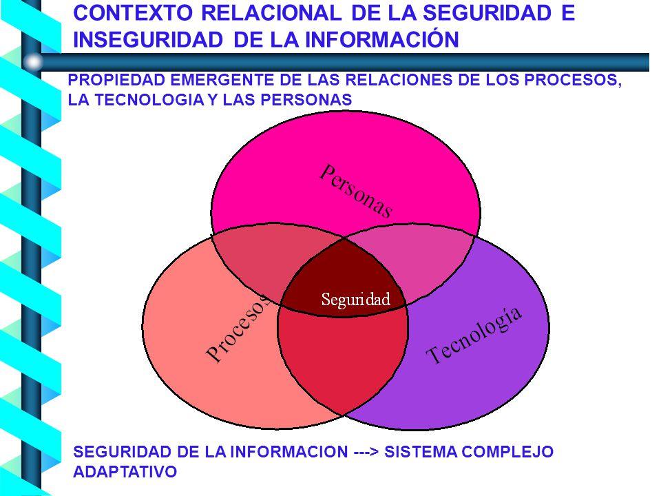 Proceso de Concienciación en Seguridad de la Información - Noviembre 2004- CONTEXTO RELACIONAL DE LA SEGURIDAD E INSEGURIDAD DE LA INFORMACIÓN PROPIEDAD EMERGENTE DE LAS RELACIONES DE LOS PROCESOS, LA TECNOLOGIA Y LAS PERSONAS SEGURIDAD DE LA INFORMACION ---> SISTEMA COMPLEJO ADAPTATIVO