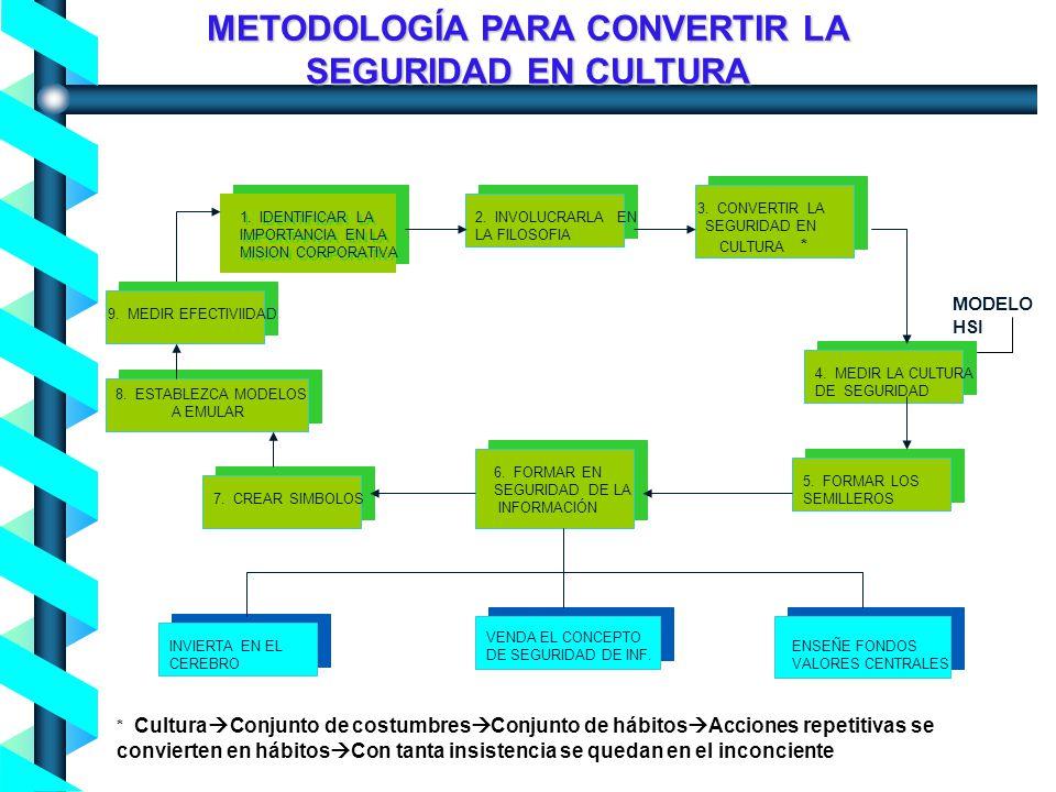 Proceso de Concienciación en Seguridad de la Información - Noviembre 2004- METODOLOGÍA PARA CONVERTIR LA SEGURIDAD EN CULTURA 8.