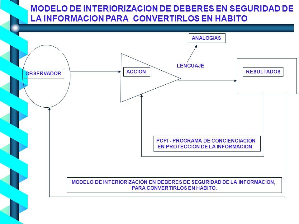 Proceso de Concienciación en Seguridad de la Información - Noviembre 2004- ACCIONRESULTADOS OBSERVADOR PCPI - PROGRAMA DE CONCIENCIACIÓN EN PROTECCIÓN DE LA INFORMACIÓN MODELO DE INTERIORIZACIÓN EN DEBERES DE SEGURIDAD DE LA INFORMACION, PARA CONVERTIRLOS EN HABITO.