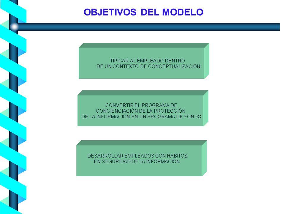 Proceso de Concienciación en Seguridad de la Información - Noviembre 2004- OBJETIVOS DEL MODELO TIPICAR AL EMPLEADO DENTRO DE UN CONTEXTO DE CONCEPTUALIZACIÓN CONVERTIR EL PROGRAMA DE CONCIENCIACIÓN DE LA PROTECCIÓN DE LA INFORMACIÓN EN UN PROGRAMA DE FONDO DESARROLLAR EMPLEADOS CON HABITOS EN SEGURIDAD DE LA INFORMACIÓN