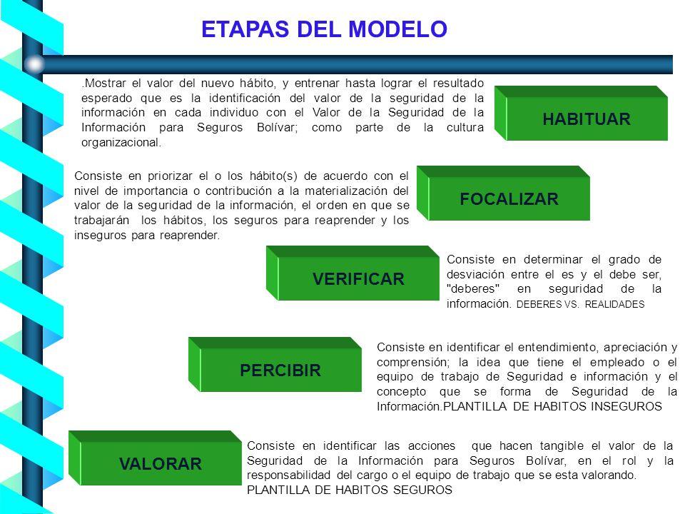 Proceso de Concienciación en Seguridad de la Información - Noviembre 2004- ETAPAS DEL MODELO VALORAR PERCIBIR VERIFICAR FOCALIZAR HABITUAR Consiste en identificar las acciones que hacen tangible el valor de la Seguridad de la Información para Seguros Bolívar, en el rol y la responsabilidad del cargo o el equipo de trabajo que se esta valorando.