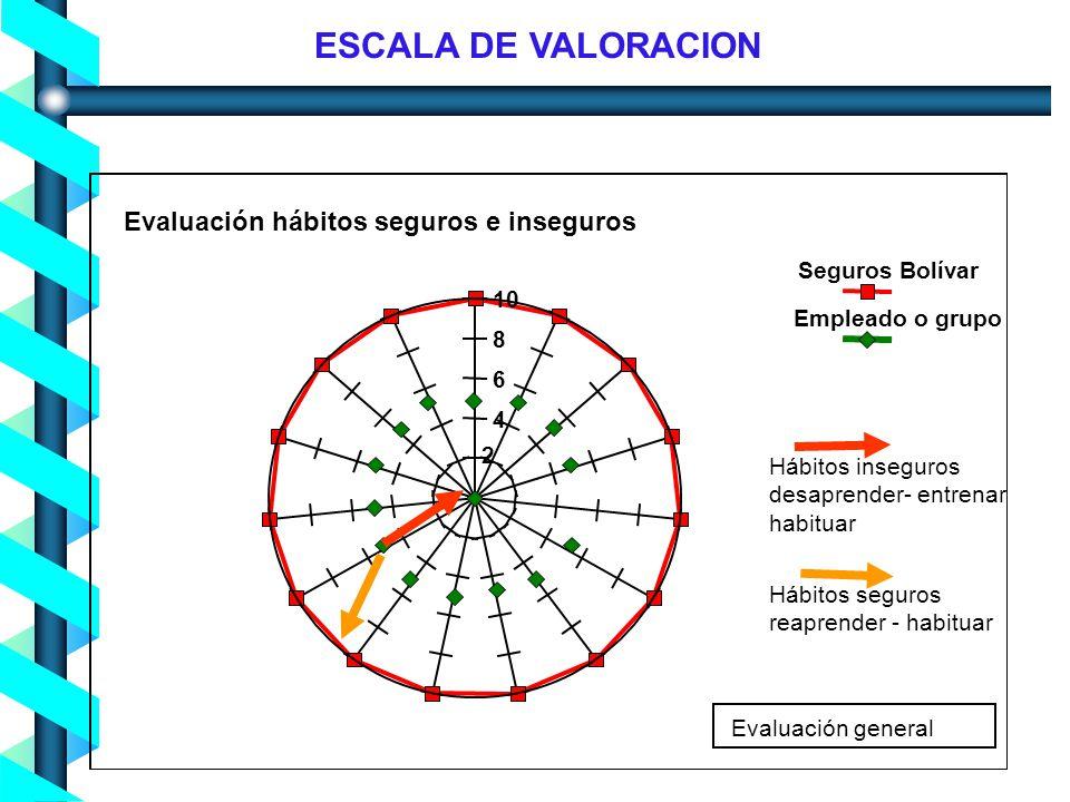 Proceso de Concienciación en Seguridad de la Información - Noviembre 2004- 4 6 8 10 Seguros Bolívar Empleado o grupo Evaluación general Evaluación háb