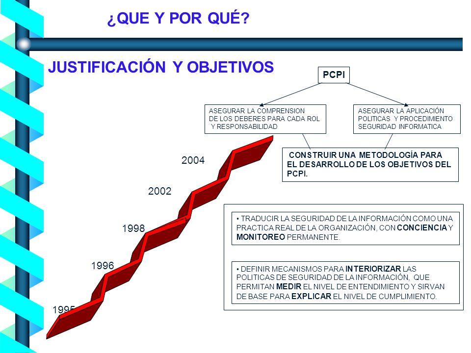 Proceso de Concienciación en Seguridad de la Información - Noviembre 2004- 1995 1996 1998 2002 2004 PCPI ASEGURAR LA APLICACIÓN POLITICAS Y PROCEDIMIENTO SEGURIDAD INFORMATICA ASEGURAR LA COMPRENSION DE LOS DEBERES PARA CADA ROL Y RESPONSABILIDAD CONSTRUIR UNA METODOLOGÍA PARA EL DESARROLLO DE LOS OBJETIVOS DEL PCPI.