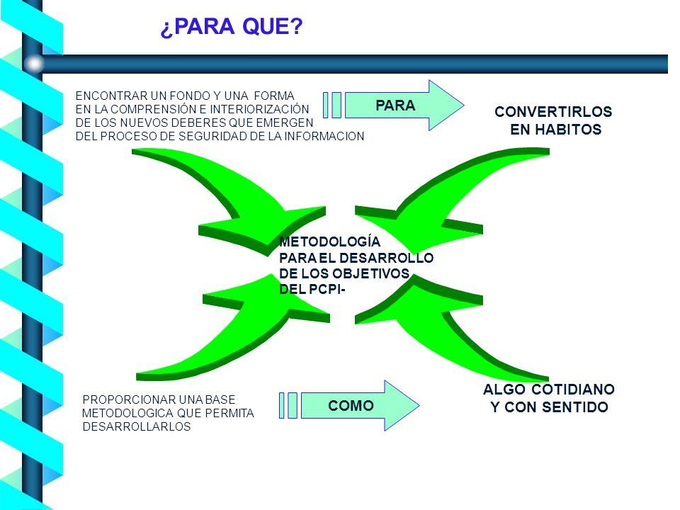 Proceso de Concienciación en Seguridad de la Información - Noviembre 2004- ENCONTRAR UN FONDO Y UNA FORMA EN LA COMPRENSIÓN E INTERIORIZACIÓN DE LOS NUEVOS DEBERES QUE EMERGEN DEL PROCESO DE SEGURIDAD DE LA INFORMACION CONVERTIRLOS EN HABITOS ALGO COTIDIANO Y CON SENTIDO PROPORCIONAR UNA BASE METODOLOGICA QUE PERMITA DESARROLLARLOS METODOLOGÍA PARA EL DESARROLLO DE LOS OBJETIVOS DEL PCPI- ¿PARA QUE.