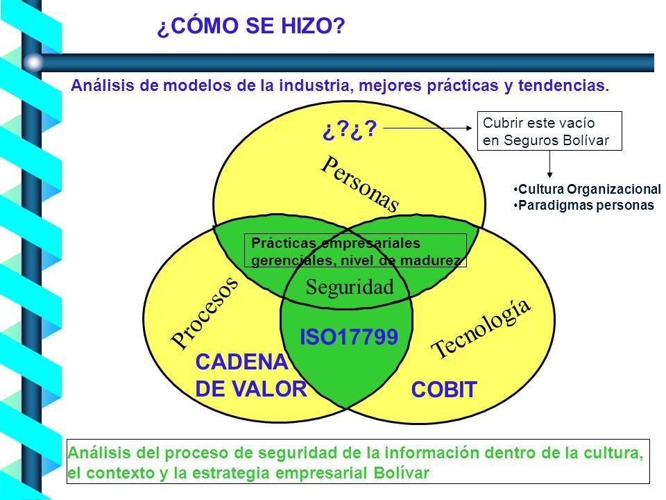 Proceso de Concienciación en Seguridad de la Información - Noviembre 2004- Personas Tecnología Procesos Seguridad ¿CÓMO SE HIZO? Análisis de modelos d