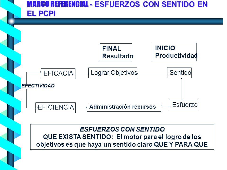 Proceso de Concienciación en Seguridad de la Información - Noviembre 2004- EFICACIA EFICIENCIA Lograr Objetivos Administración recursos Sentido Esfuer