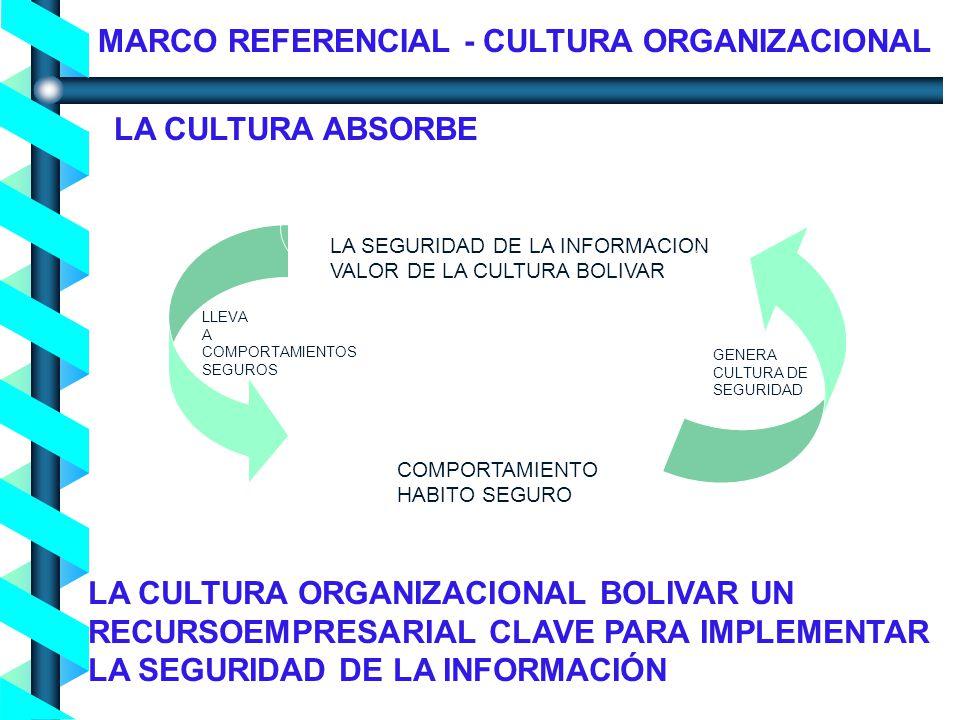 Proceso de Concienciación en Seguridad de la Información - Noviembre 2004- LA SEGURIDAD DE LA INFORMACION VALOR DE LA CULTURA BOLIVAR COMPORTAMIENTO HABITO SEGURO LLEVA A COMPORTAMIENTOS SEGUROS GENERA CULTURA DE SEGURIDAD MARCO REFERENCIAL - CULTURA ORGANIZACIONAL LA CULTURA ABSORBE LA CULTURA ORGANIZACIONAL BOLIVAR UN RECURSOEMPRESARIAL CLAVE PARA IMPLEMENTAR LA SEGURIDAD DE LA INFORMACIÓN