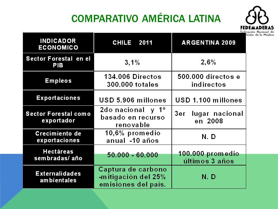 EL SECTOR EN COLOMBIA - Genera cerca de 90.000 empleos directos formales e informales. Alrededor de 280.000 indirectos. Según el DNP *: - Las industri