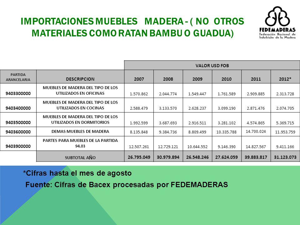 EXPORTACIONES MUEBLES MADERA - ( NO OTROS MATERIALES COMO RATAN BAMBU O GUADUA) VALOR USD FOB PARTIDA ARANCELARIA DESCRIPCION 200720082009201020112012