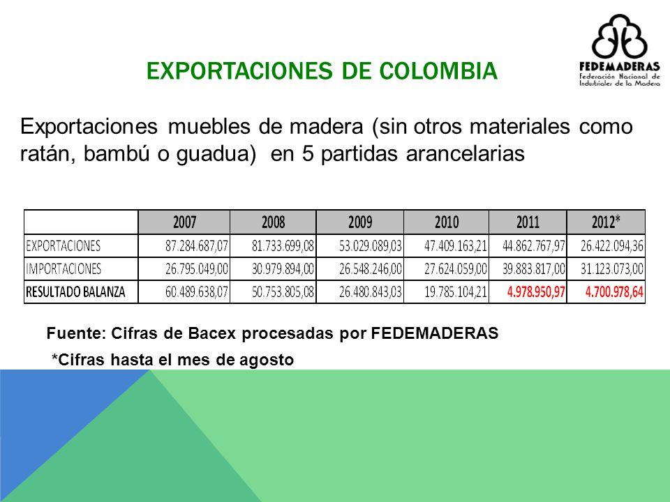VALOR USD FOB PARTIDA ARANCELARIA DESCRIPCION200720082009201020112012* 9403300000 MUEBLES DE MADERA DEL TIPO DE LOS UTILIZADOS EN OFICINAS 1.570.8622.