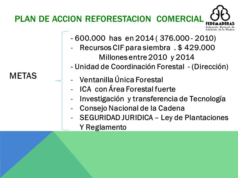 ¿POR QUÉ LA INVERSIÓN EXTRANJERA? Las nuevas 260.000 hectáreas a plantar en el cuatrenio, requieren – sin tierra - una inversión cercana a 780.000 mil