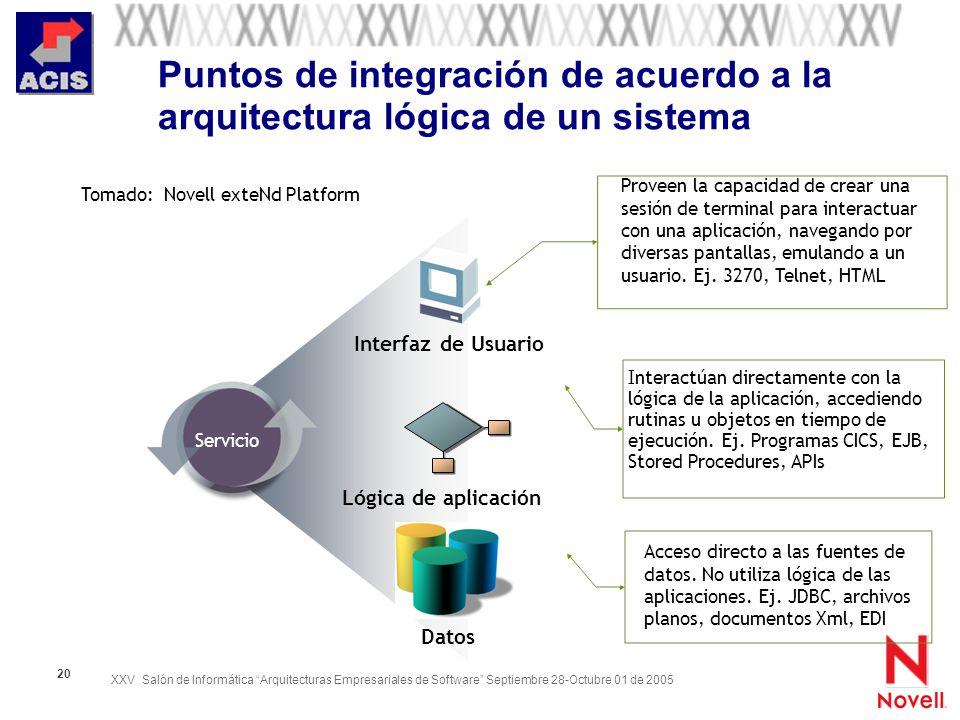 XXV Salón de Informática Arquitecturas Empresariales de Software Septiembre 28-Octubre 01 de 2005 20 Puntos de integración de acuerdo a la arquitectur