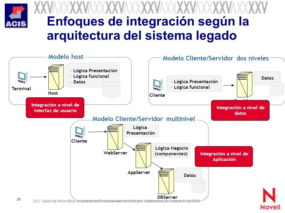 XXV Salón de Informática Arquitecturas Empresariales de Software Septiembre 28-Octubre 01 de 2005 21 Enfoques de integración según la arquitectura del