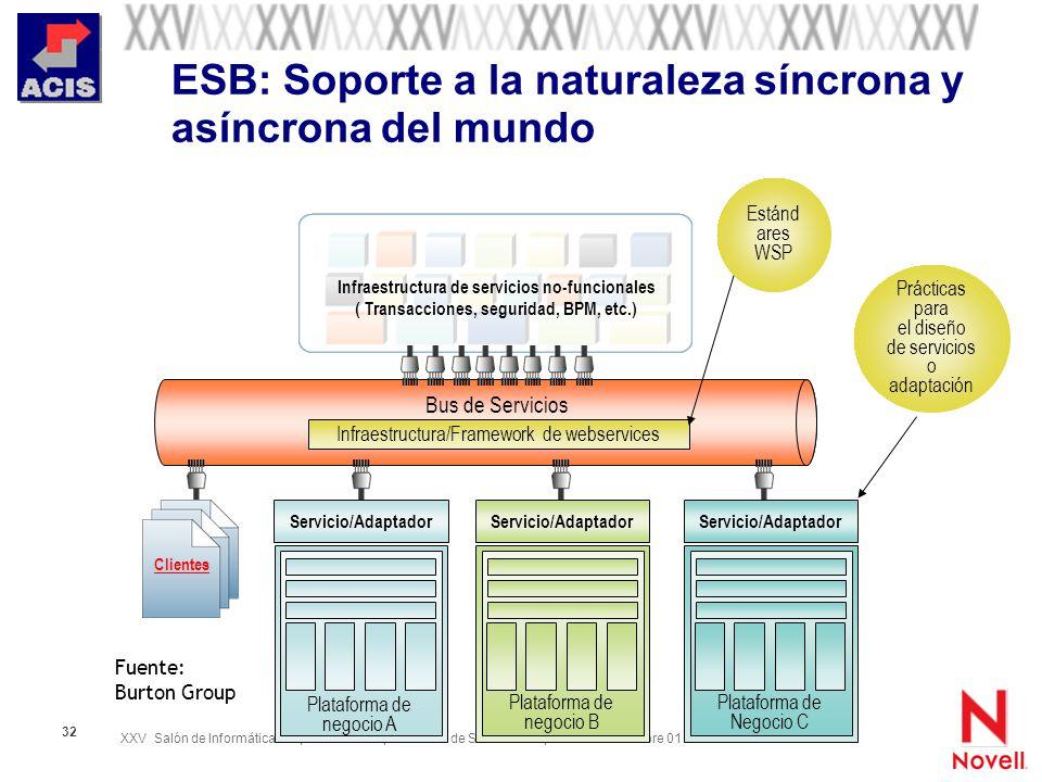 XXV Salón de Informática Arquitecturas Empresariales de Software Septiembre 28-Octubre 01 de 2005 32 ESB: Soporte a la naturaleza síncrona y asíncrona