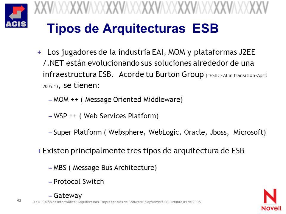 XXV Salón de Informática Arquitecturas Empresariales de Software Septiembre 28-Octubre 01 de 2005 42 Tipos de Arquitecturas ESB + Los jugadores de la