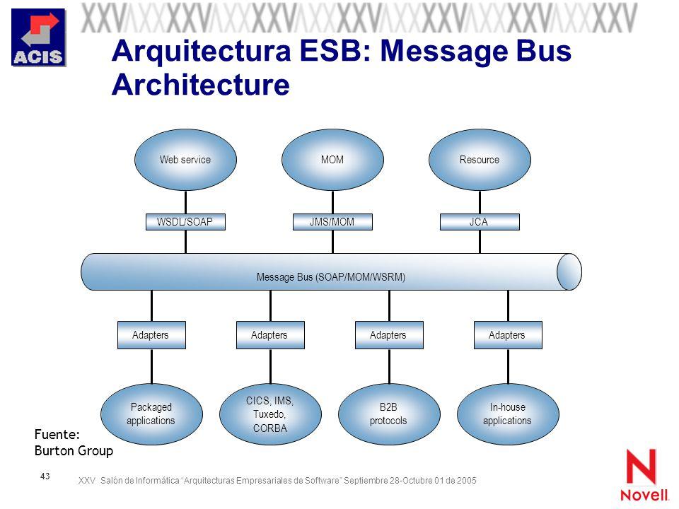 XXV Salón de Informática Arquitecturas Empresariales de Software Septiembre 28-Octubre 01 de 2005 43 Arquitectura ESB: Message Bus Architecture Adapte