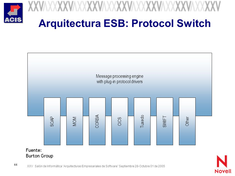 XXV Salón de Informática Arquitecturas Empresariales de Software Septiembre 28-Octubre 01 de 2005 44 Arquitectura ESB: Protocol Switch Message process
